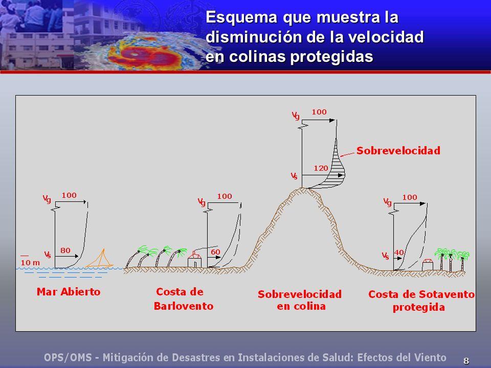 Esquema que muestra la disminución de la velocidad en colinas protegidas