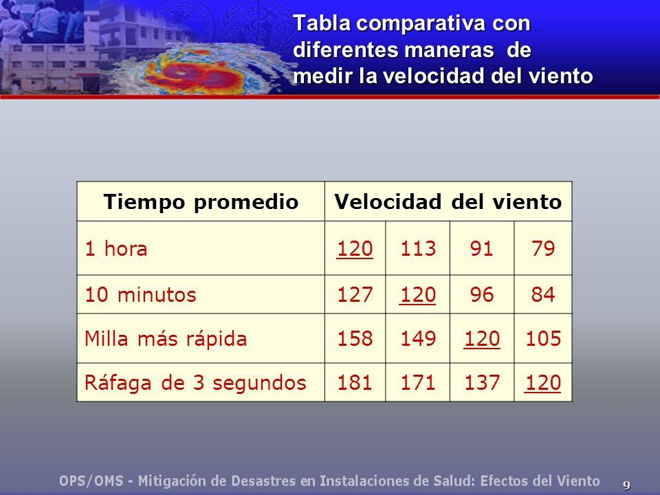 Tabla comparativa con diferentes maneras de medir la velocidad del viento