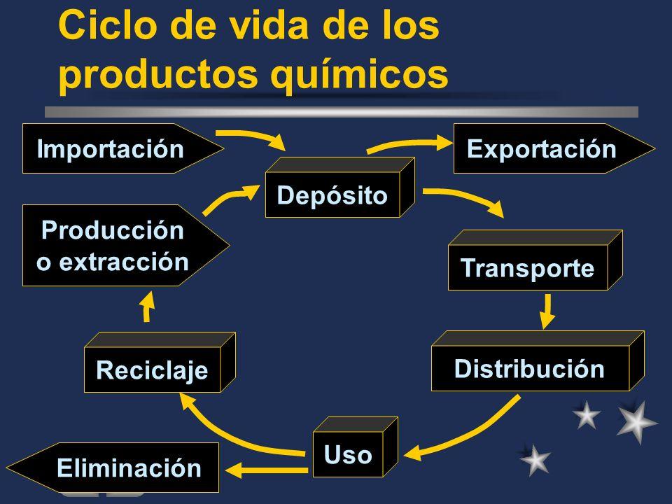 Ciclo de vida de los productos químicos
