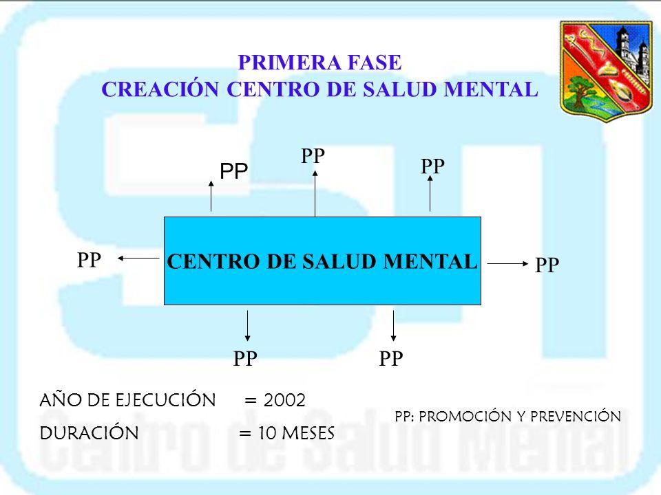 PRIMERA FASE CREACIÓN CENTRO DE SALUD MENTAL