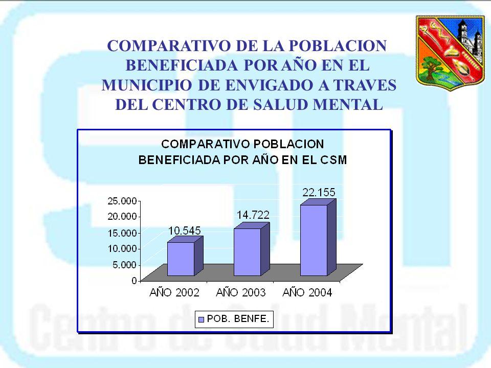 COMPARATIVO DE LA POBLACION BENEFICIADA POR AÑO EN EL
