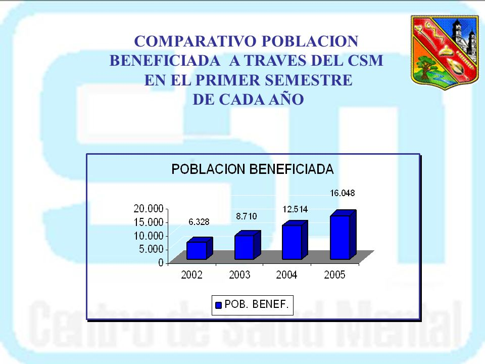 COMPARATIVO POBLACION BENEFICIADA A TRAVES DEL CSM