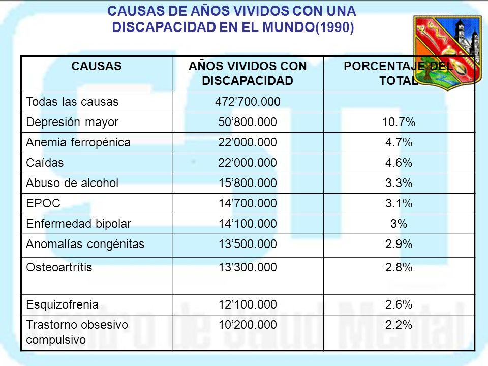 CAUSAS DE AÑOS VIVIDOS CON UNA DISCAPACIDAD EN EL MUNDO(1990)
