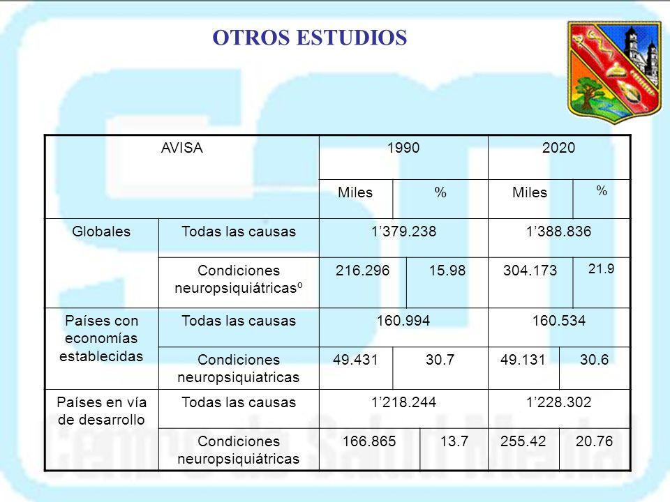 OTROS ESTUDIOS AVISA 1990 2020 Miles % Globales Todas las causas