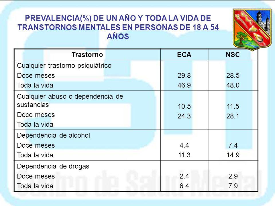 PREVALENCIA(%) DE UN AÑO Y TODA LA VIDA DE TRANSTORNOS MENTALES EN PERSONAS DE 18 A 54 AÑOS