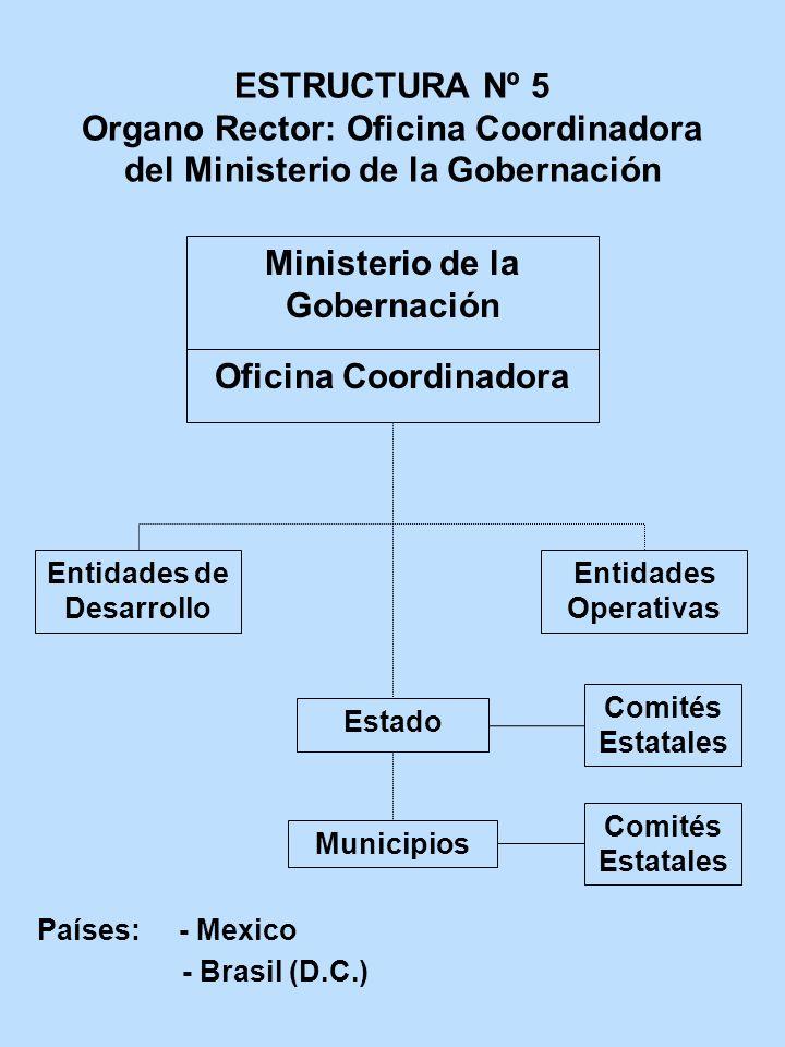 Ministerio de la Gobernación Entidades de Desarrollo