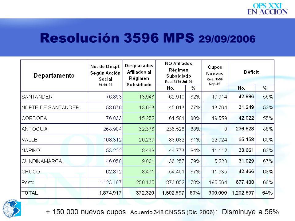 Resolución 3596 MPS 29/09/2006+ 150.000 nuevos cupos.