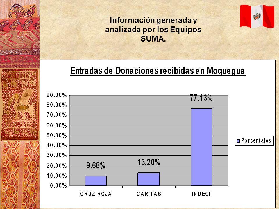 Información generada y analizada por los Equipos SUMA.