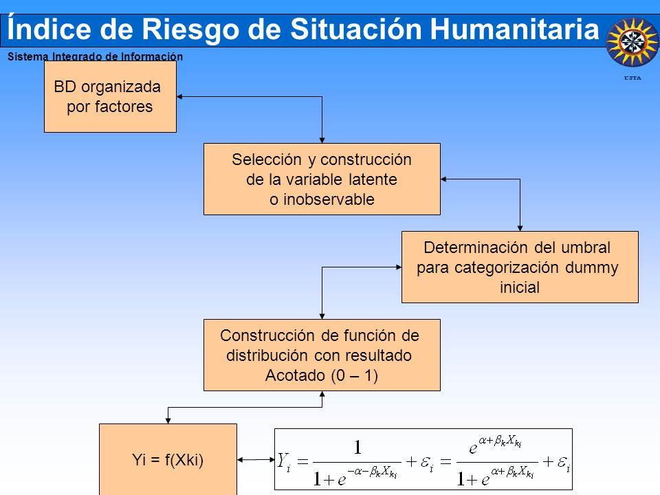 Índice de Riesgo de Situación Humanitaria