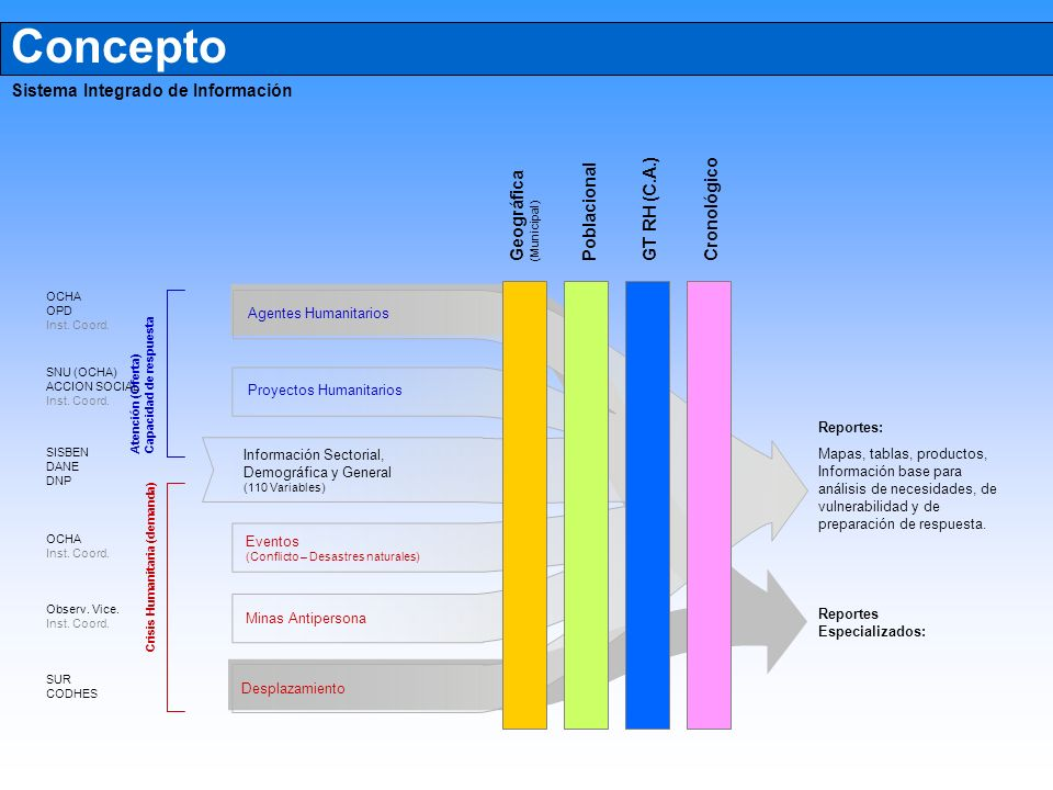 Concepto Sistema Integrado de Información GT RH (C.A.) Cronológico