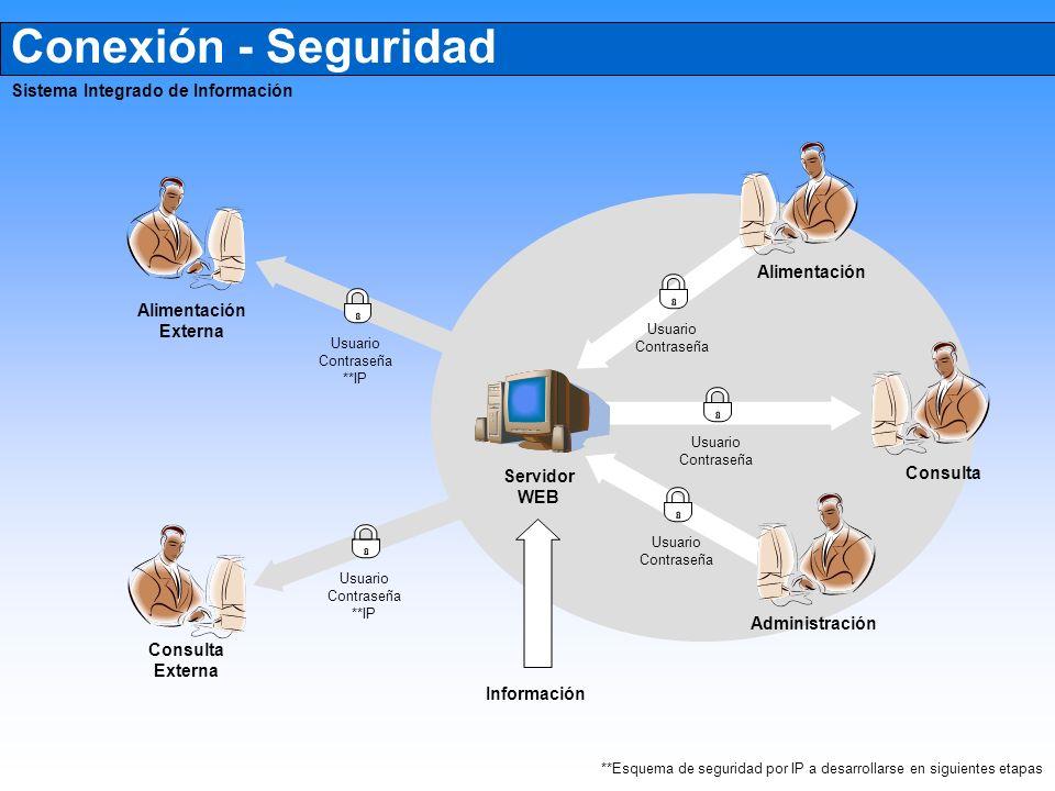 **Esquema de seguridad por IP a desarrollarse en siguientes etapas
