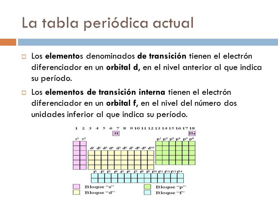qu mica b sica tabla - Tabla Periodica Elementos De Transicion Interna