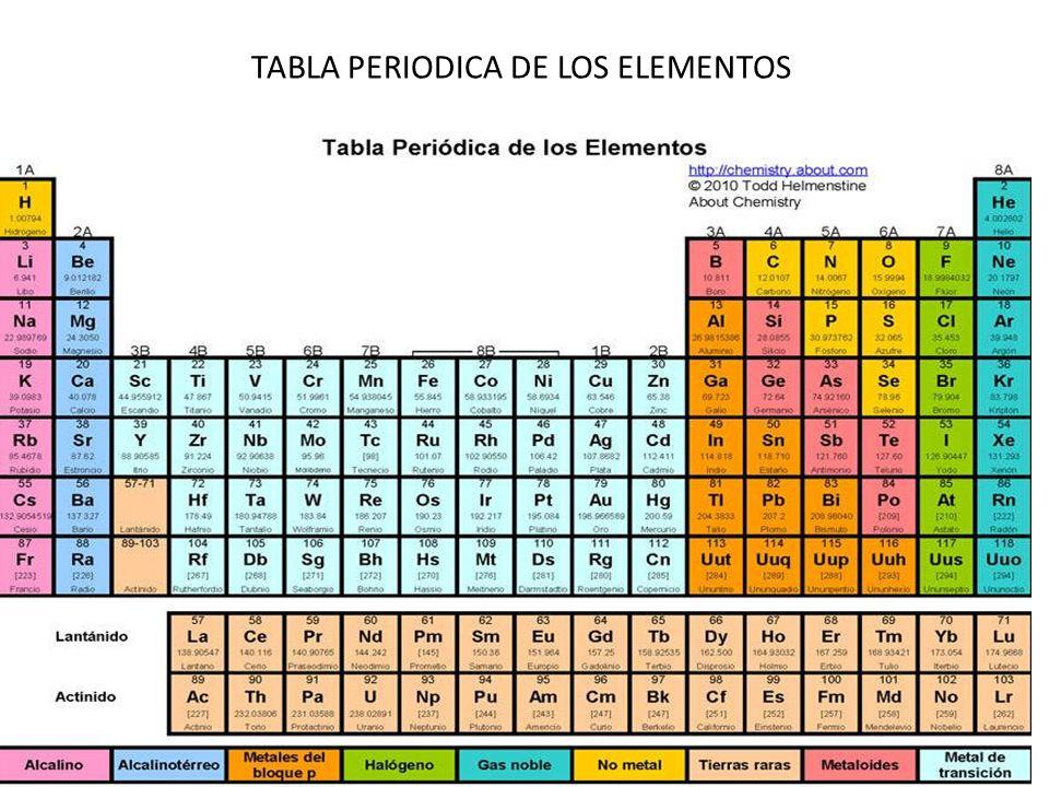 Ppt historia de la tabla periodica powerpoint u 2 tabla periodica historia de la tabla periodica urtaz Image collections