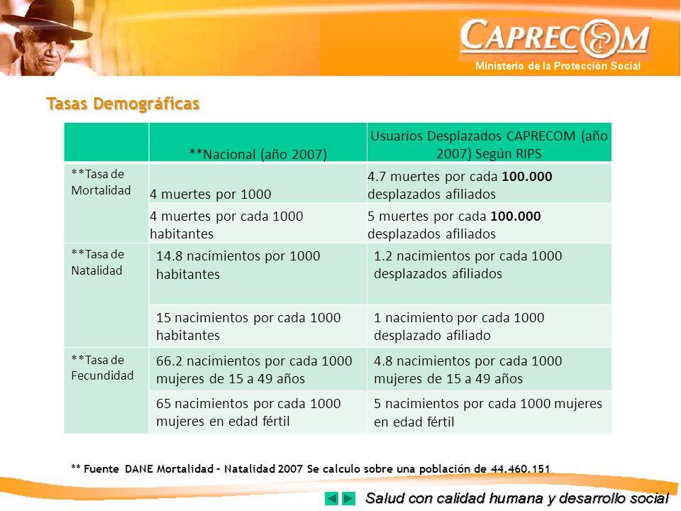 Usuarios Desplazados CAPRECOM (año 2007) Según RIPS