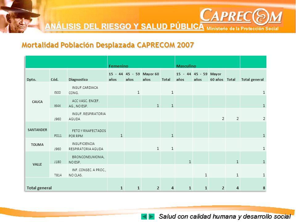 Mortalidad Población Desplazada CAPRECOM 2007