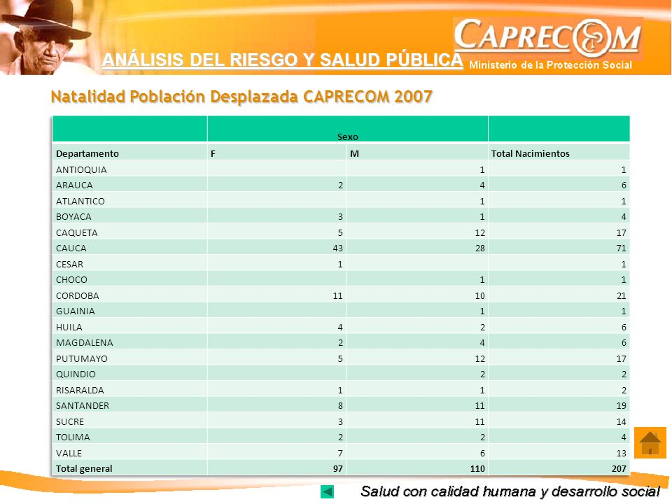 Natalidad Población Desplazada CAPRECOM 2007