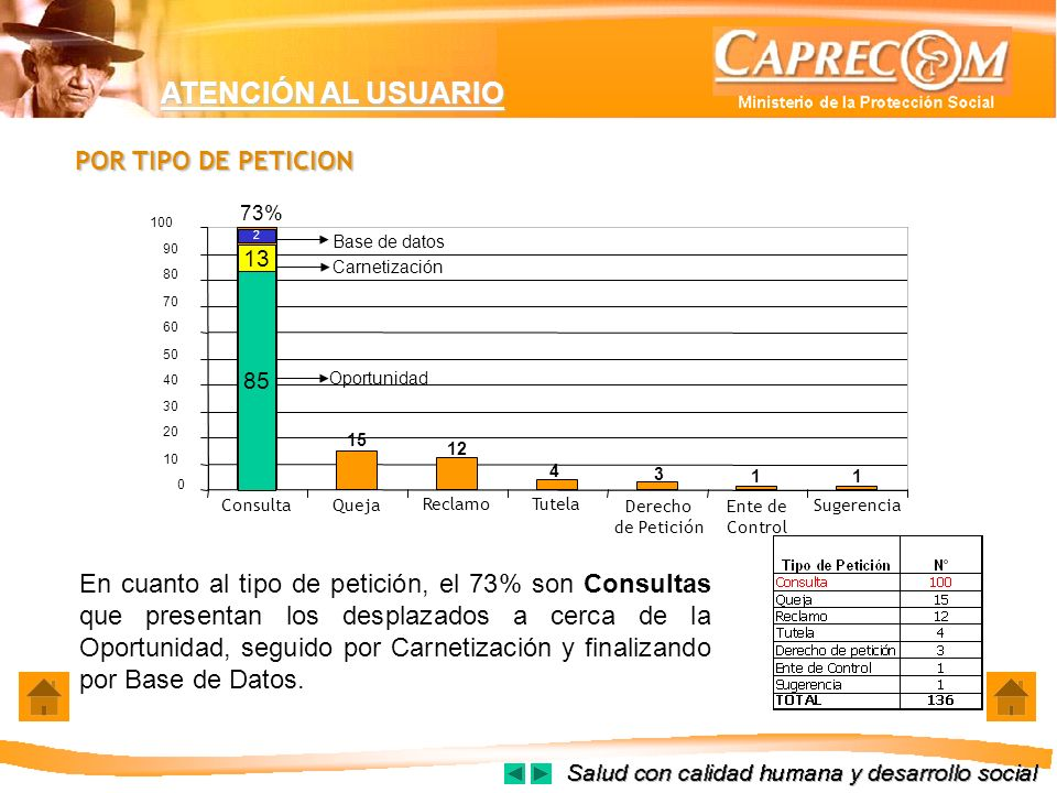 ATENCIÓN AL USUARIO POR TIPO DE PETICION