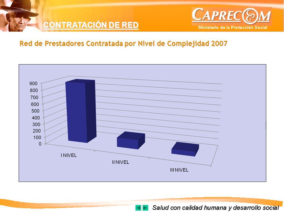 CONTRATACIÓN DE RED Red de Prestadores Contratada por Nivel de Complejidad 2007