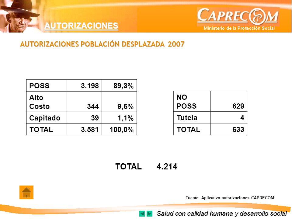 AUTORIZACIONES TOTAL 4.214 AUTORIZACIONES POBLACIÓN DESPLAZADA 2007