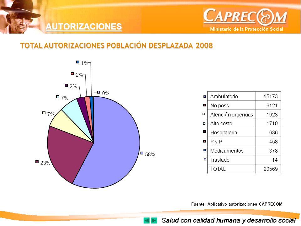 AUTORIZACIONES TOTAL AUTORIZACIONES POBLACIÓN DESPLAZADA 2008 58% 23%