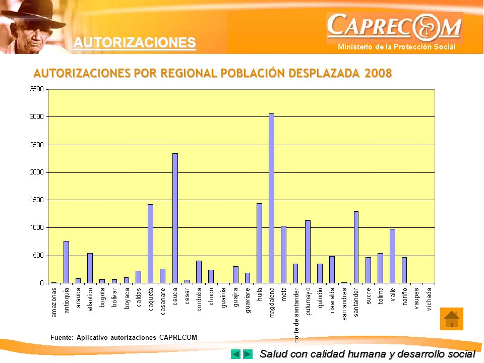 AUTORIZACIONES AUTORIZACIONES POR REGIONAL POBLACIÓN DESPLAZADA 2008