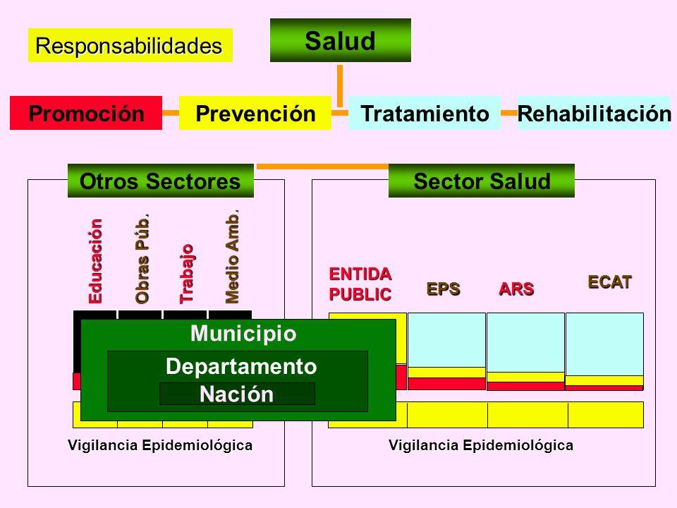 Vigilancia Epidemiológica Vigilancia Epidemiológica