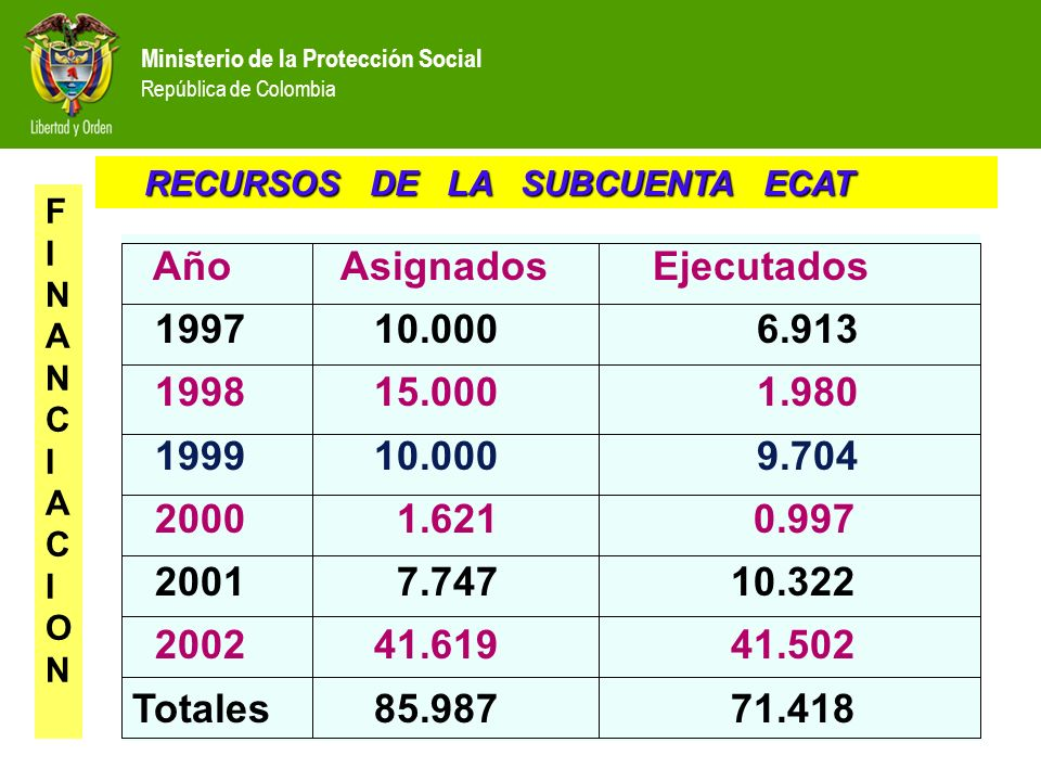 Año Asignados Ejecutados 1997 10.000 6.913 1998 15.000 1.980