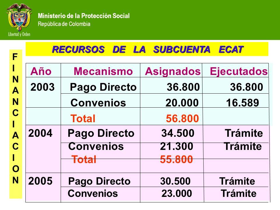 Año Mecanismo Asignados Ejecutados 2003 Pago Directo 36.800 36.800