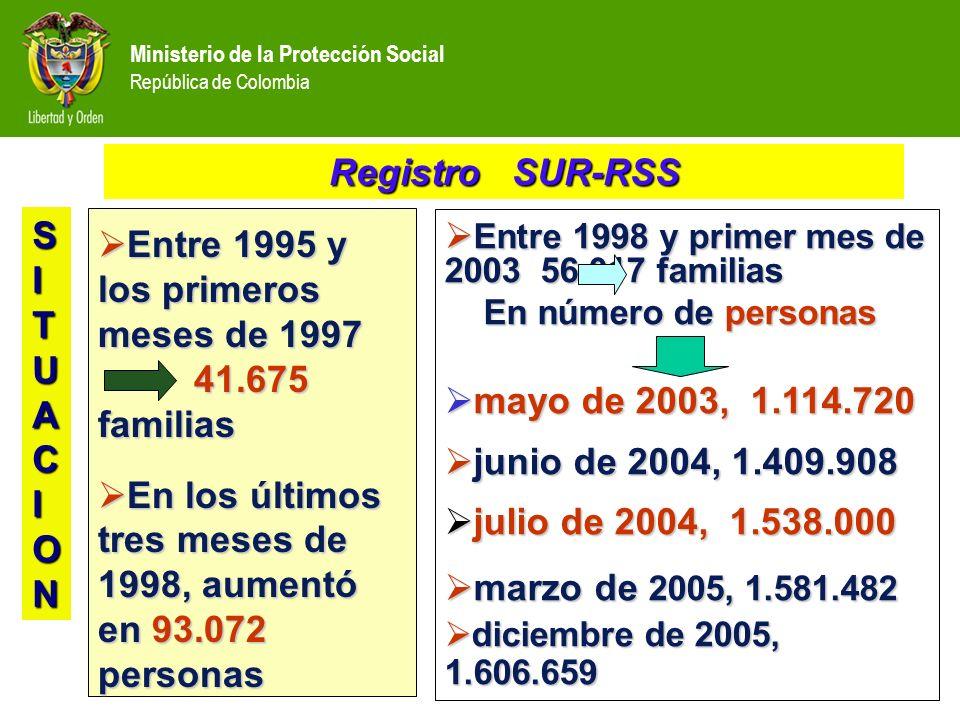 Entre 1995 y los primeros meses de 1997 41.675 familias