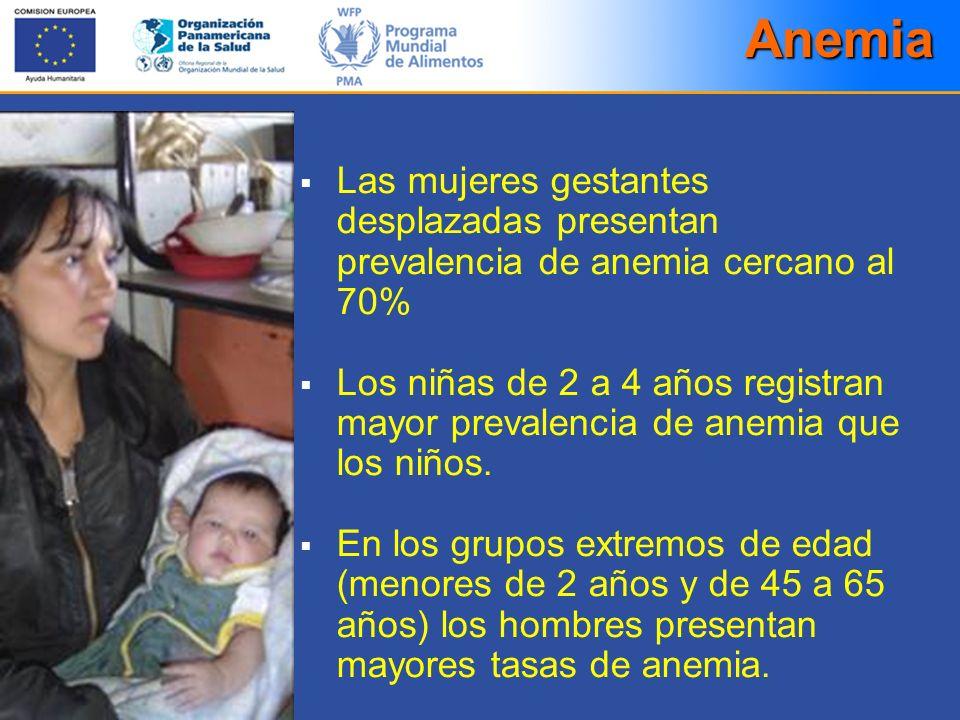 Anemia Las mujeres gestantes desplazadas presentan prevalencia de anemia cercano al 70%