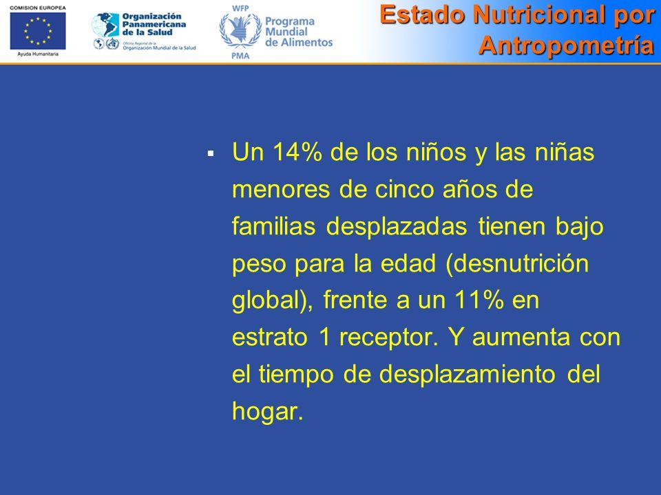 Estado Nutricional por Antropometría