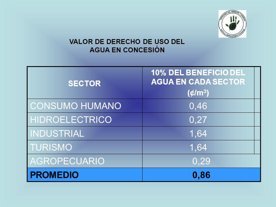 CONSUMO HUMANO 0,46 HIDROELECTRICO 0,27 INDUSTRIAL 1,64 TURISMO