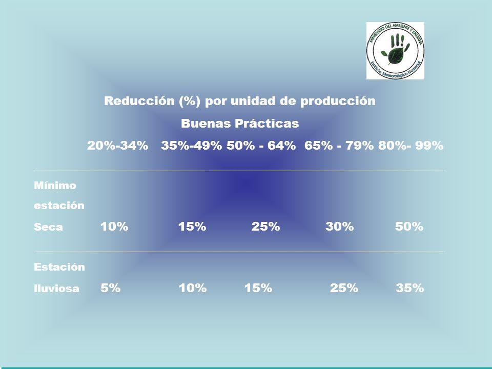 Reducción (%) por unidad de producción