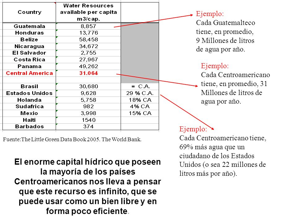 Ejemplo: Cada Guatemalteco tiene, en promedio, 9 Millones de litros de agua por año. Ejemplo:
