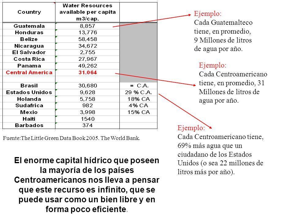 Ejemplo:Cada Guatemalteco tiene, en promedio, 9 Millones de litros de agua por año. Ejemplo: