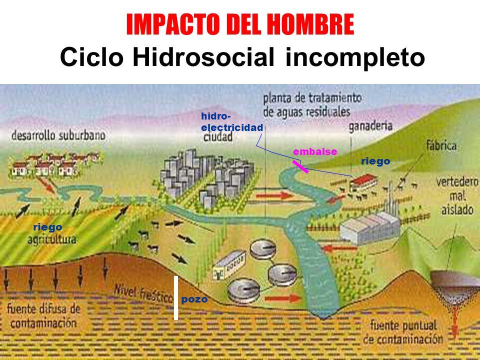 IMPACTO DEL HOMBRE Ciclo Hidrosocial incompleto