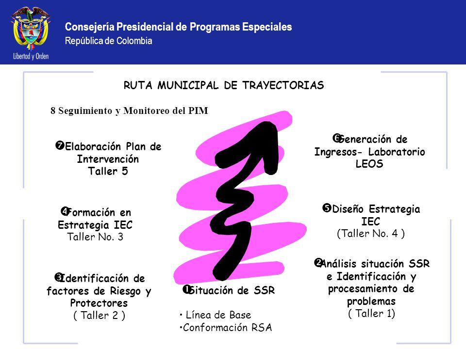 RUTA MUNICIPAL DE TRAYECTORIAS