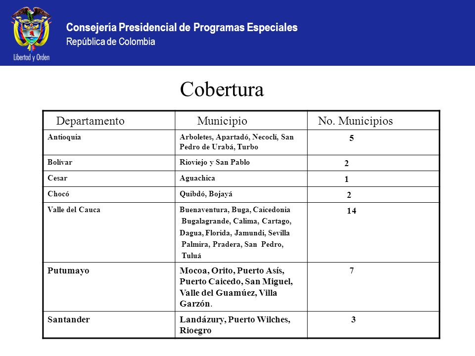 Cobertura Departamento Municipio No. Municipios 5 2 1 14 Putumayo
