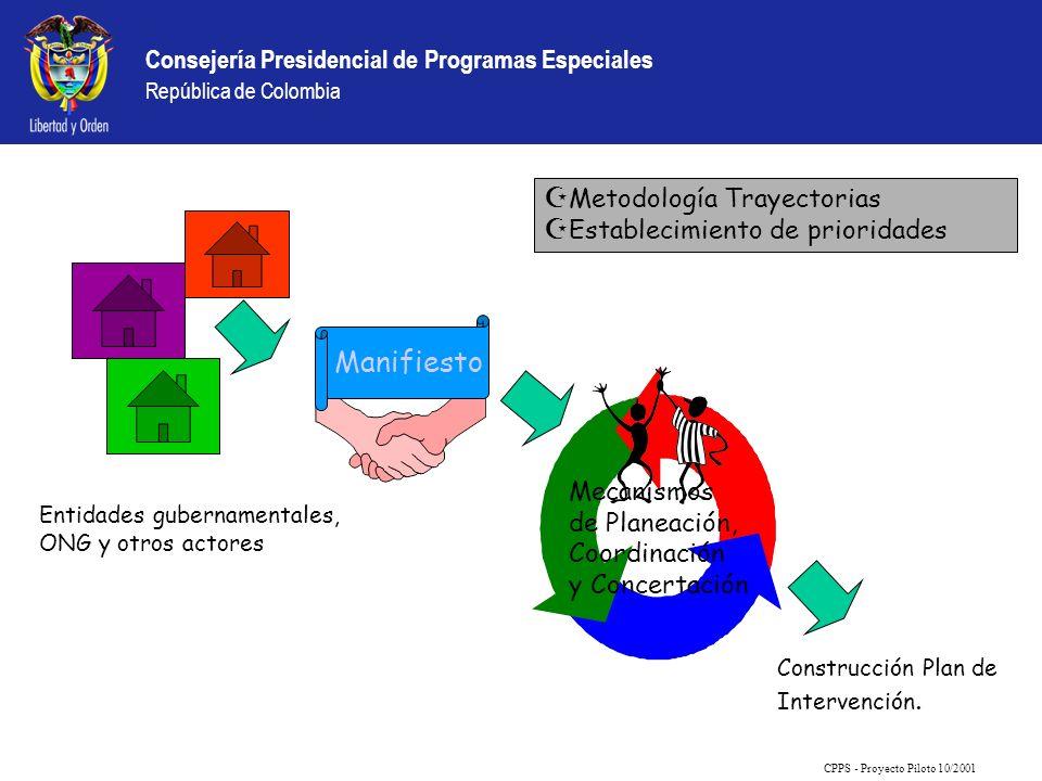 Manifiesto Metodología Trayectorias Establecimiento de prioridades