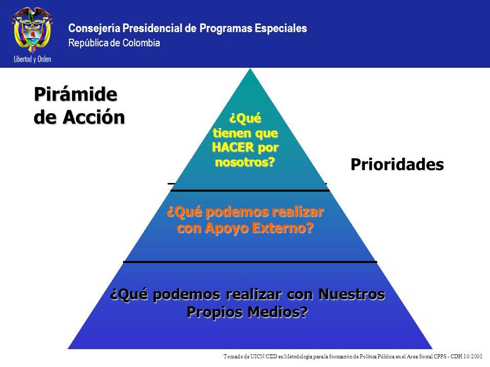 Pirámide de Acción Prioridades