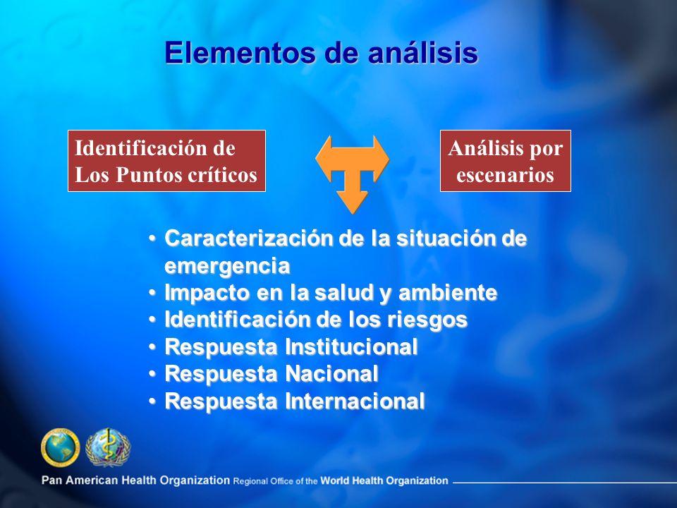 Elementos de análisis Identificación de Los Puntos críticos