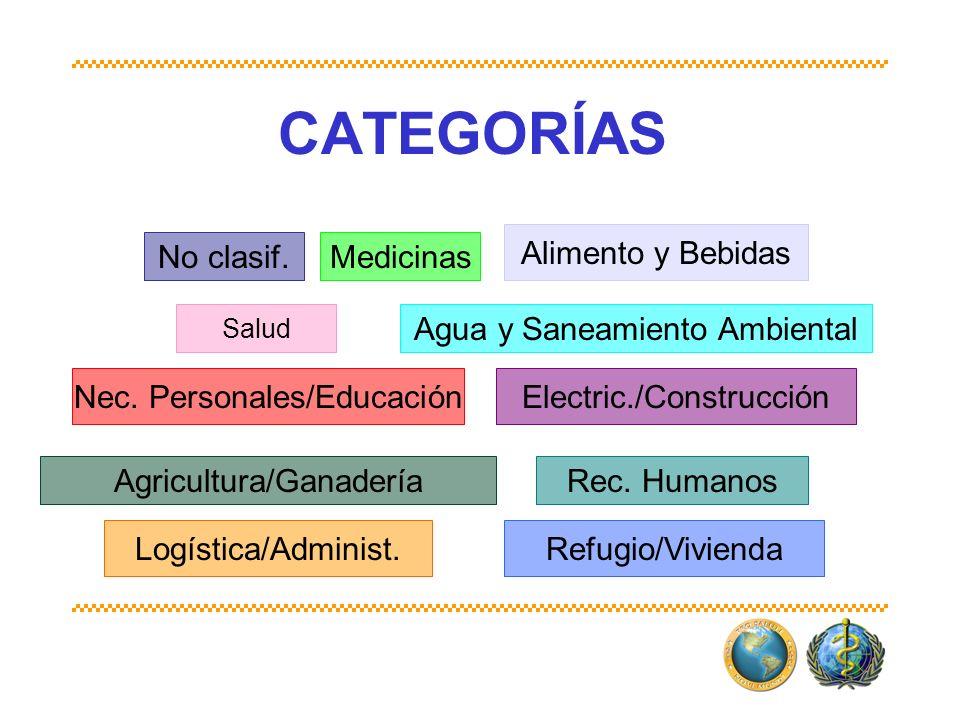 CATEGORÍAS Alimento y Bebidas No clasif. Medicinas