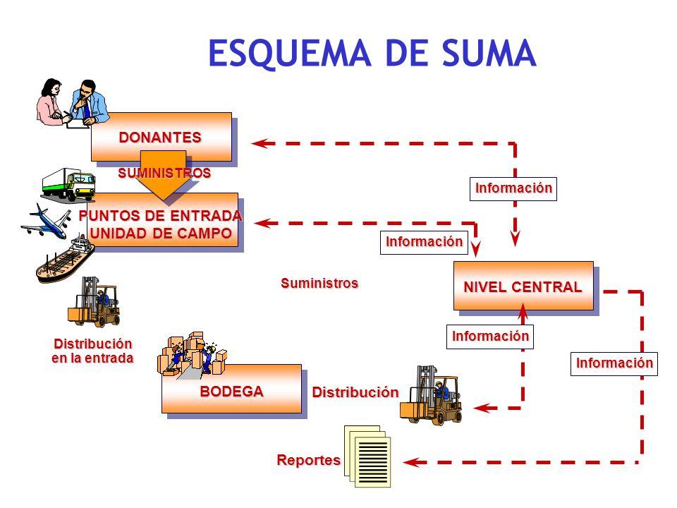 ESQUEMA DE SUMA DONANTES PUNTOS DE ENTRADA UNIDAD DE CAMPO