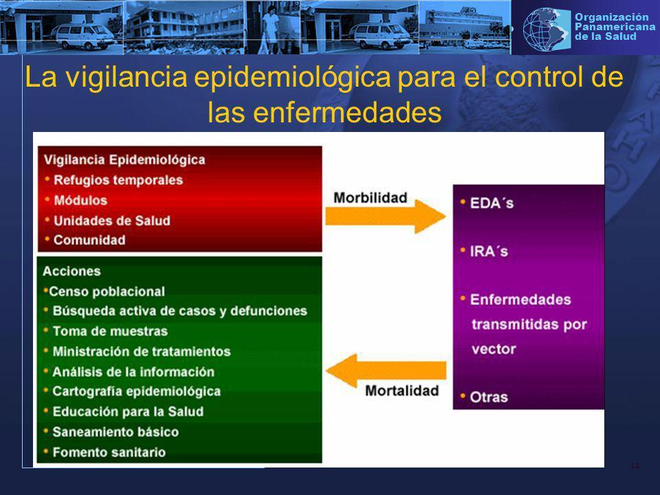 La vigilancia epidemiológica para el control de las enfermedades