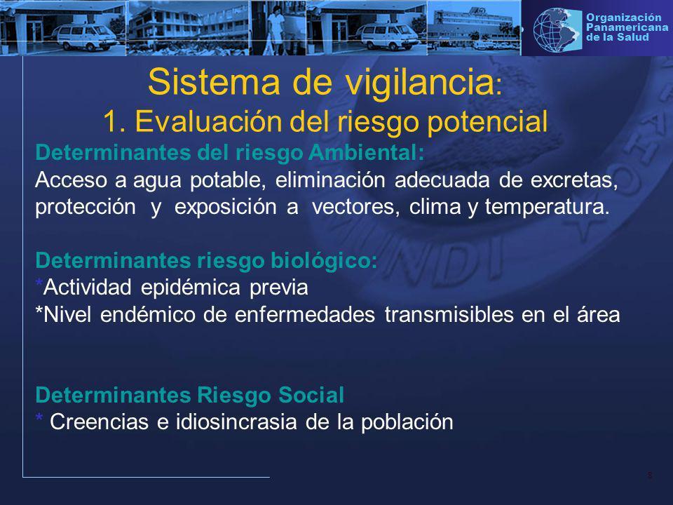 Sistema de vigilancia: 1. Evaluación del riesgo potencial