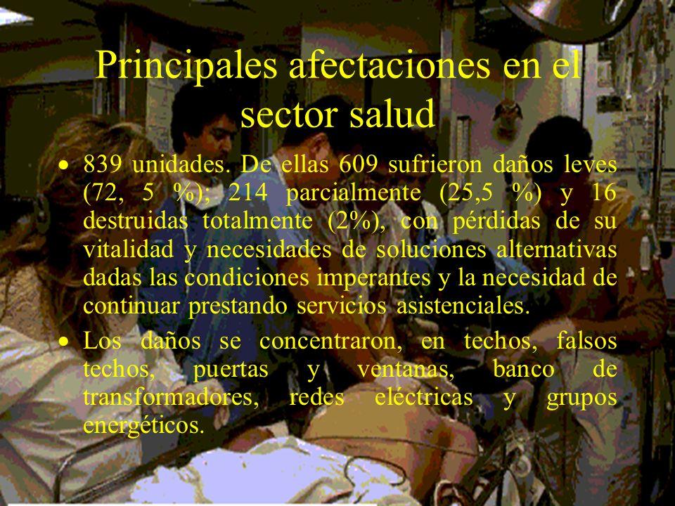 Principales afectaciones en el sector salud