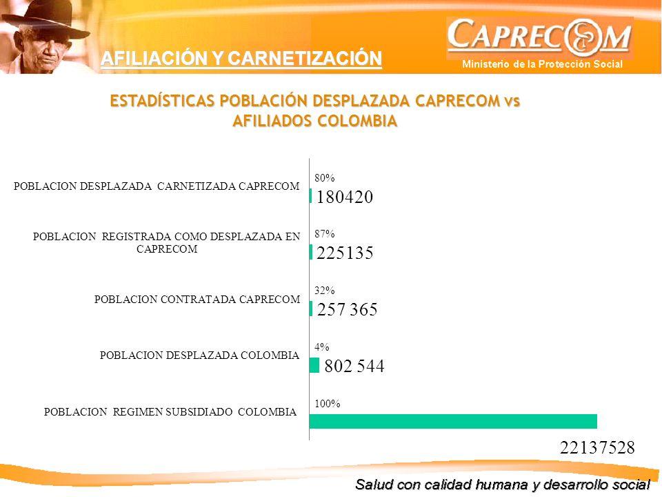 ESTADÍSTICAS POBLACIÓN DESPLAZADA CAPRECOM vs AFILIADOS COLOMBIA