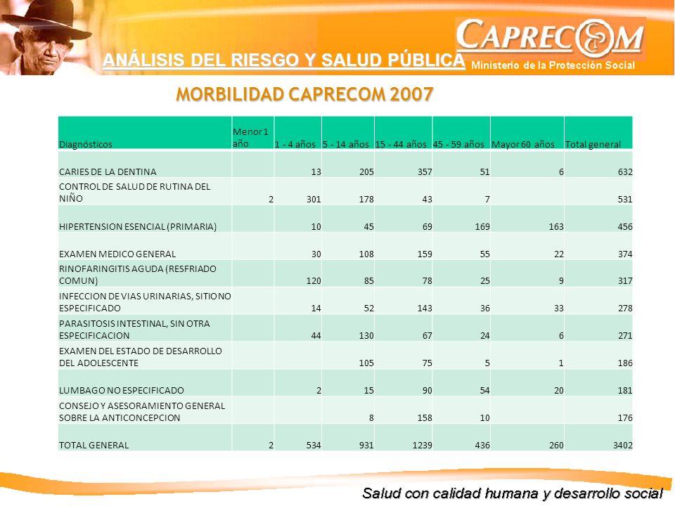 MORBILIDAD CAPRECOM 2007 ANÁLISIS DEL RIESGO Y SALUD PÚBLICA