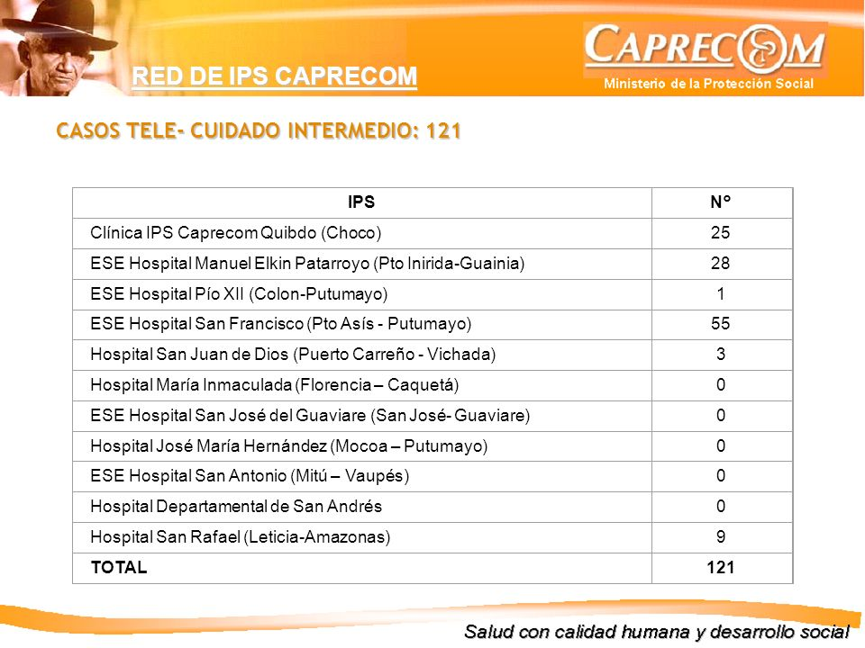 RED DE IPS CAPRECOM CASOS TELE- CUIDADO INTERMEDIO: 121 IPS N°
