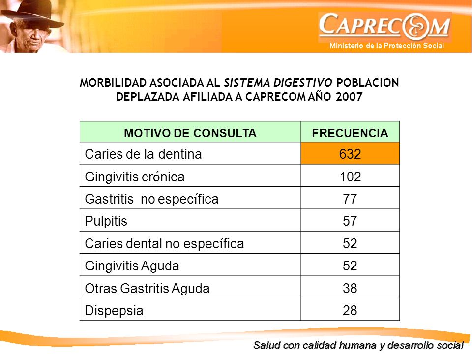 Gastritis no específica 77 Pulpitis 57 Caries dental no específica 52